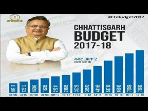 budget of Chhattisgarh