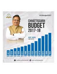 Main Features of budget of Chattisgarh