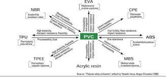 Properties of polyvinyl chloride