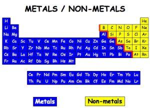 Non Metals Chhattisgarh Pcs Free Notes